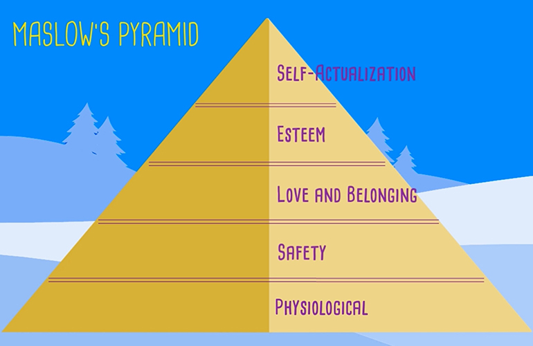 What Is Maslow's Pyramid - The Hierarchy of Needs? - happiness academy