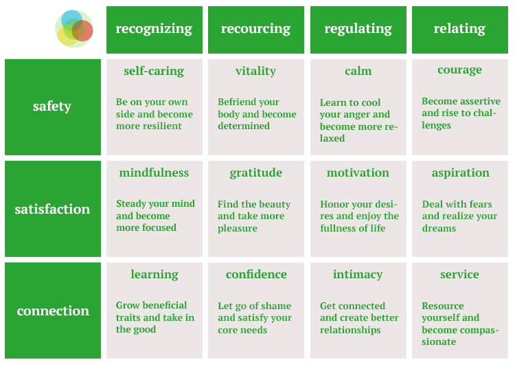 The 12 Pillars of Well-Being Graphic by Rick Hanson - Happiness.org