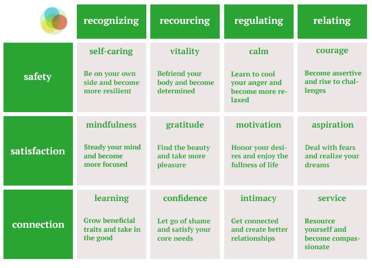 12-pillars-of-well-being-Rick-Hanson.jpg