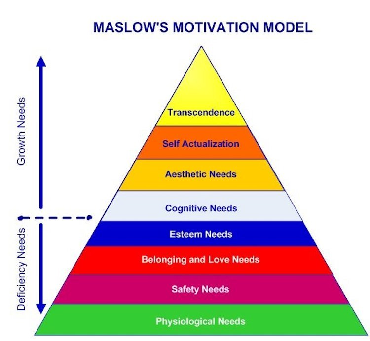 maslow-hierarchy-of-needs-happiness-pyramid-eight-levels.jpg